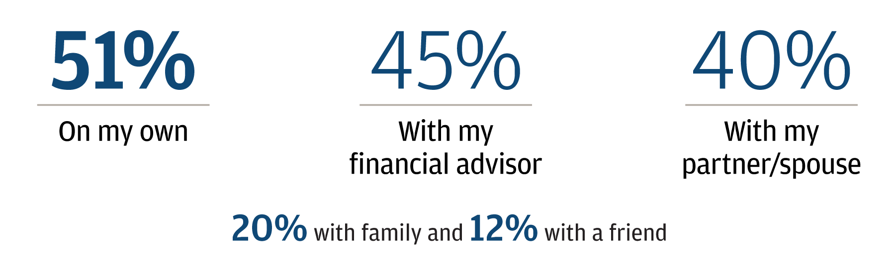 Split decisions: While many consult an advisor or a partner, more than half of our respondents said they make money decisions on their own.