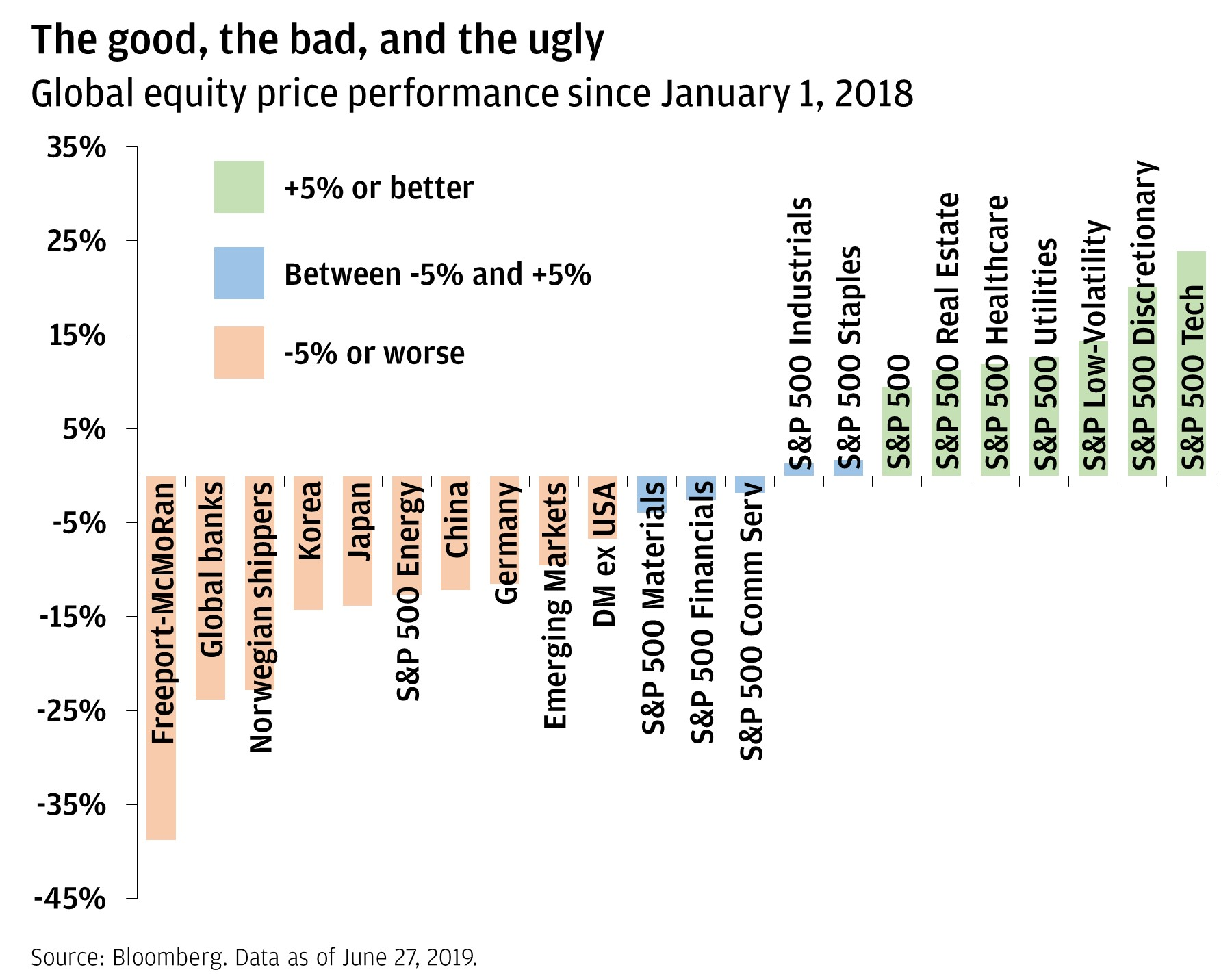 The good, the bad, and the ugly Chart showing global equity price performance from January 2018 through June 2019, comparing those 15% or worse (e.g., global banks, Korea, Japan, etc.) to those between -5% and +5% (e.g., S&P 500 Materials, Financials, Staples, etc.) and those +5% or better (e.g., S&P 500 Real Estate, Healthcare, Tech, etc.).