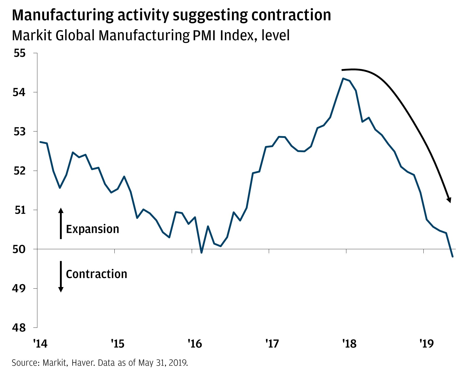 Manufacturing activity suggesting contraction Line chart shows Markit Global Manufacturing PMI Index level from 2014 through 2019. The line reached its peak at the end of 2018, and has since declined to reach its lowest level.