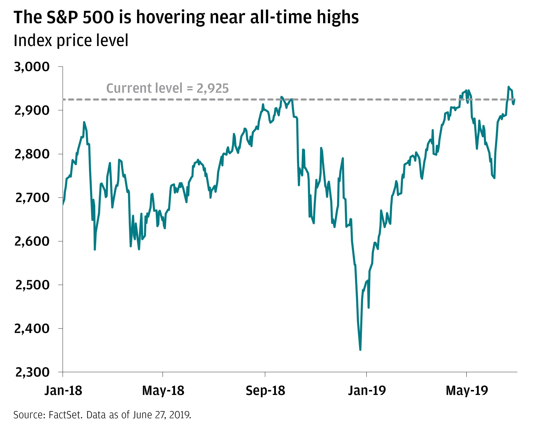 The S&P 500 is hovering near all-time highs Line chart shows S&P Index price level from January 2018 through June 2019. The line is currently close to the highest levels it's been during this time period.