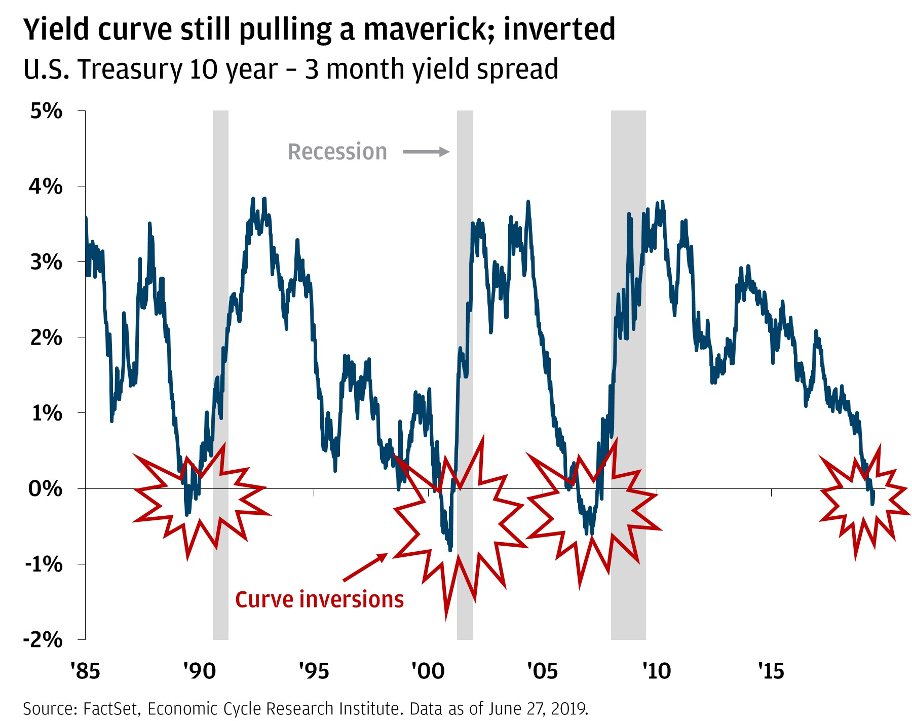 Yield curve still pulling a maverick; inverted Line chart shows spread between 10-year and 3-month U.S. Treasury yields from 1985 through 2019. The chart highlights that, historically, when this spread falls below 0% (an inversion), a recession follows a few months afterward.