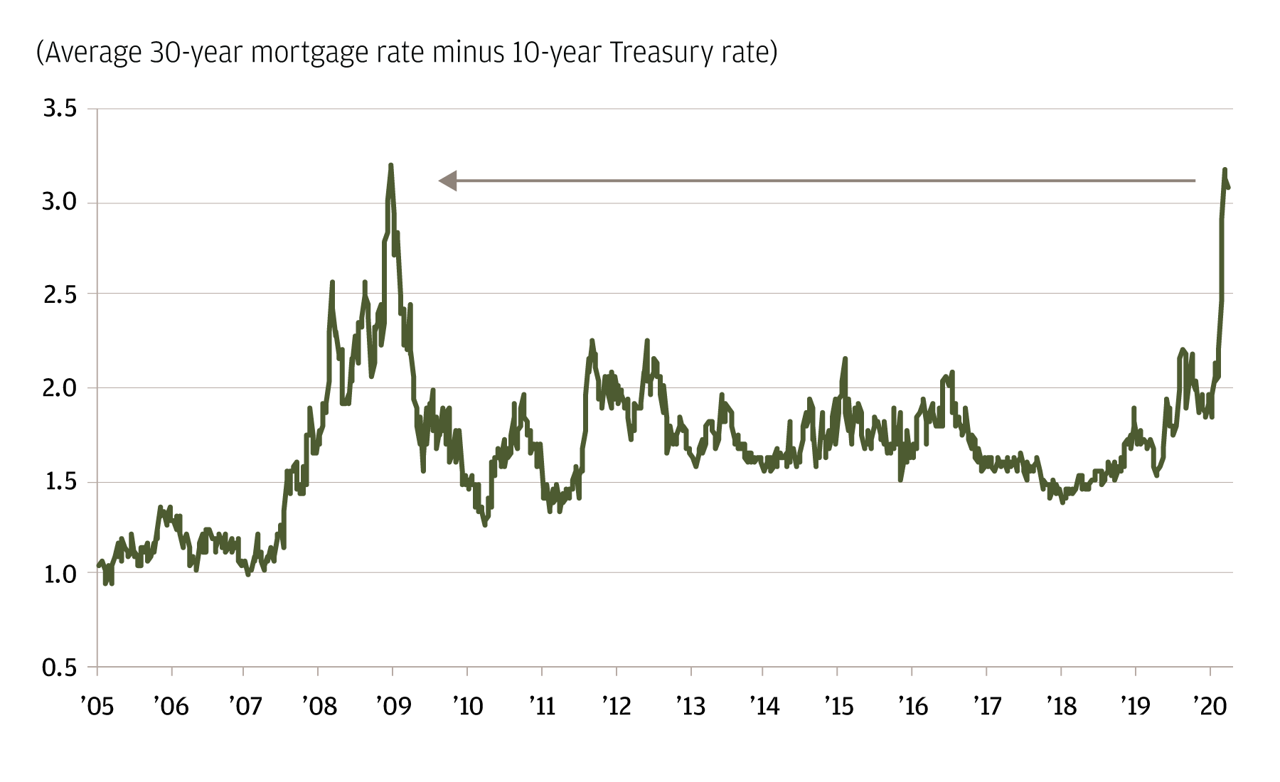 The line chart shows the 30-year mortgage rate with the 10-year Treasury rate subtracted from 2005 through 2020. It shows that the current levels are equal to those during the Global Financial Crisis.