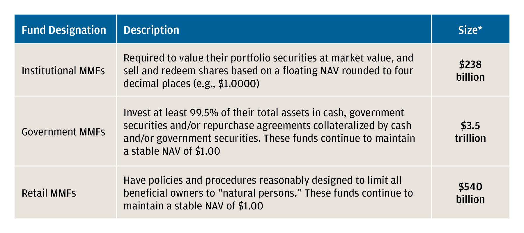 The chart shows the fund designation, description and size of the SEC fund classifications.