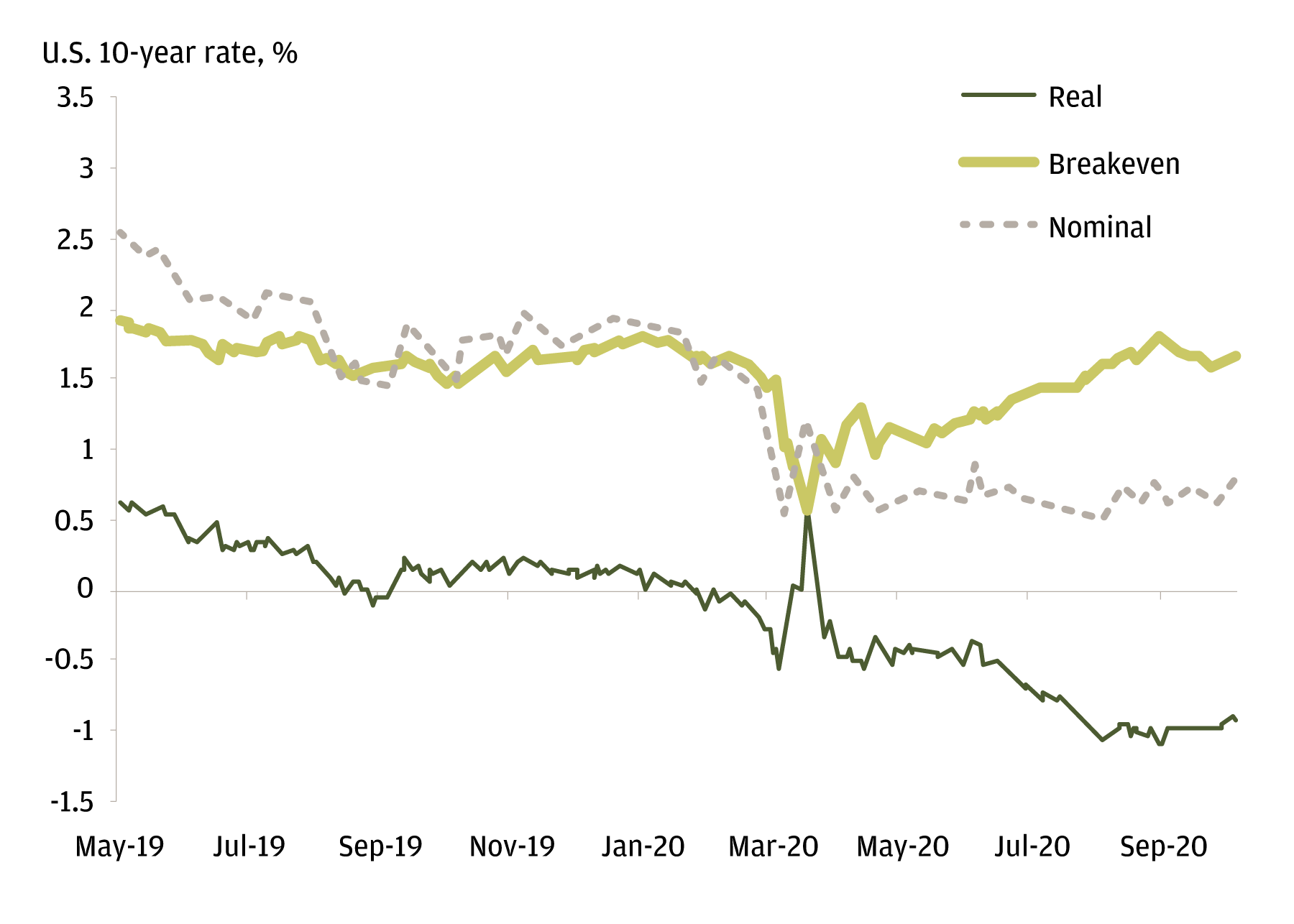 This chart shows a comparison between 10-year nominal, real, and inflation government bond yields from May 2019 to August 2020. The chart illustrates a spike in value during March 2020, followed by record lows for the real yield throughout the rest of the time period.
