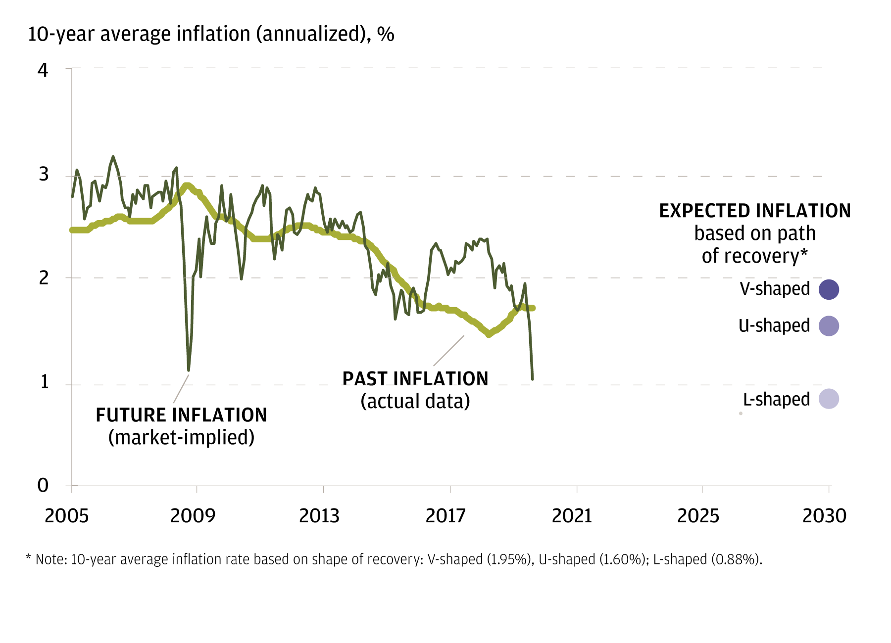The line chart shows how the market is pricing in a significant drop in inflation, making it relatively inexpensive to hedge inflation-vulnerable portfolios against potential future rises in inflation.