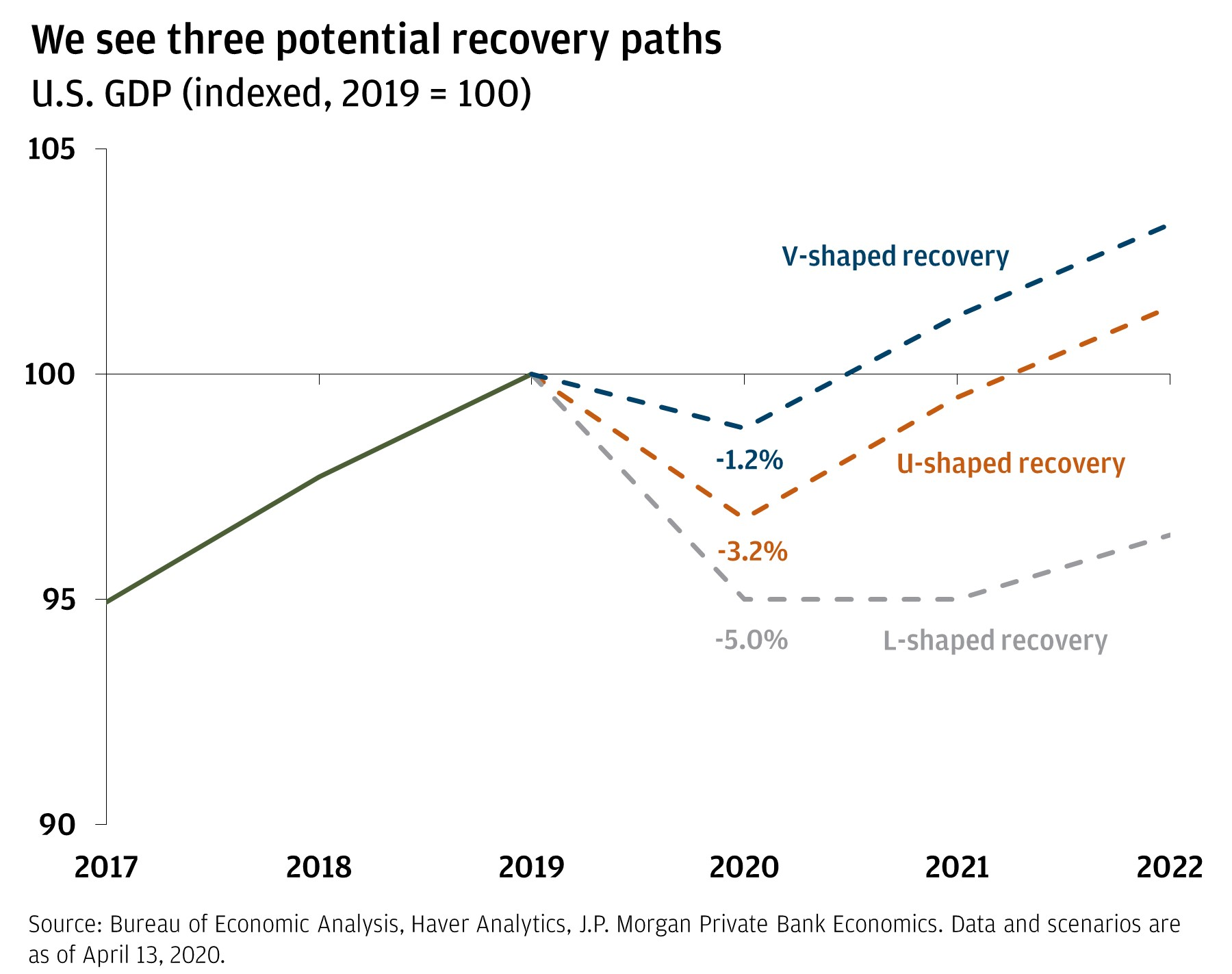 The chart shows GDP from 2019 projected through 2022 with GDP in 2019 set at 100. It shows three potential options for recovery (L, U, and V) and how each option would impact projected GDP.