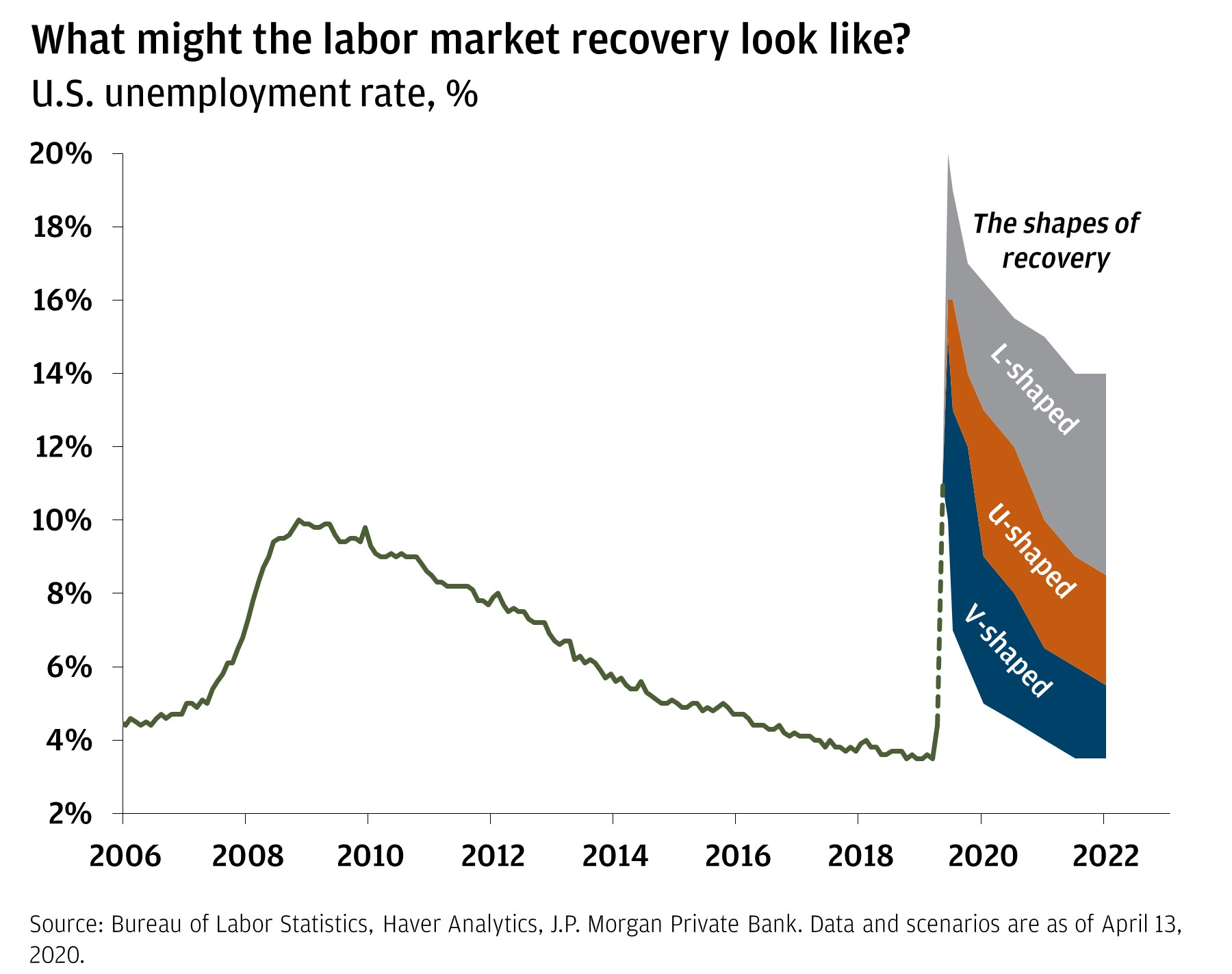 The chart shows the unemployment rate from 2006 projected through 2022. It shows three different potential projections based on the L, U, and V options for recovery.