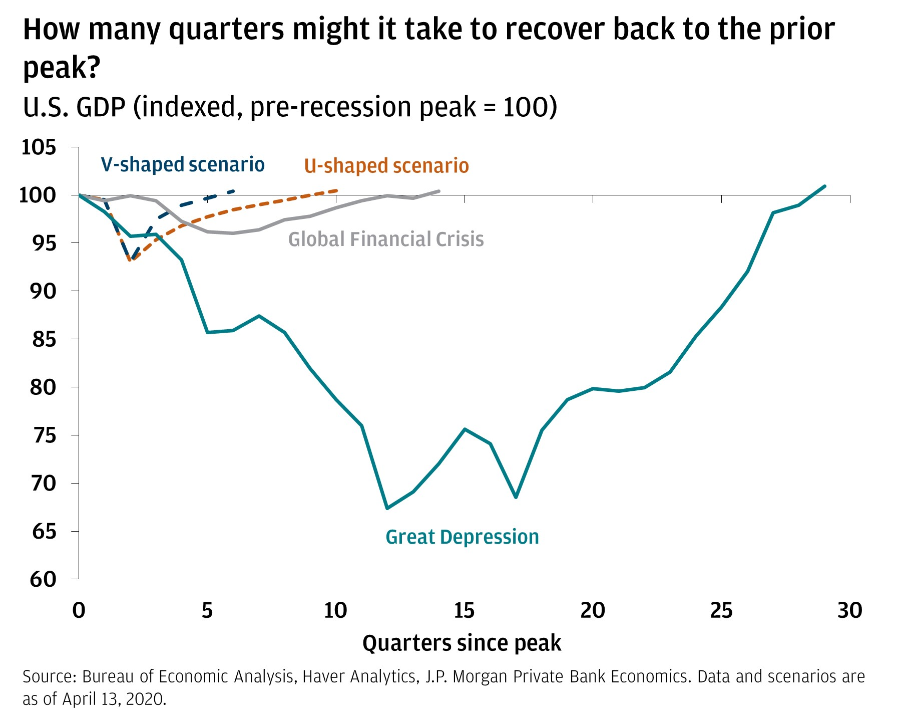 The line chart projects the number of quarters it will take to reach the prior peak before the recession. It shows GDP with GDP at the peak before the recession set at 100. It shows the V scenario and U scenario for this recession, and compares both to the Great Financial Crisis and the Great Depression.