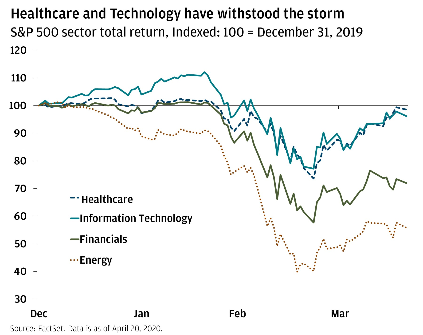 The line chart shows four different sectors indexed to 12/31/2019: healthcare, information technology, financials and energy. The chart shows that healthcare and technology have best withstood the market downturn.