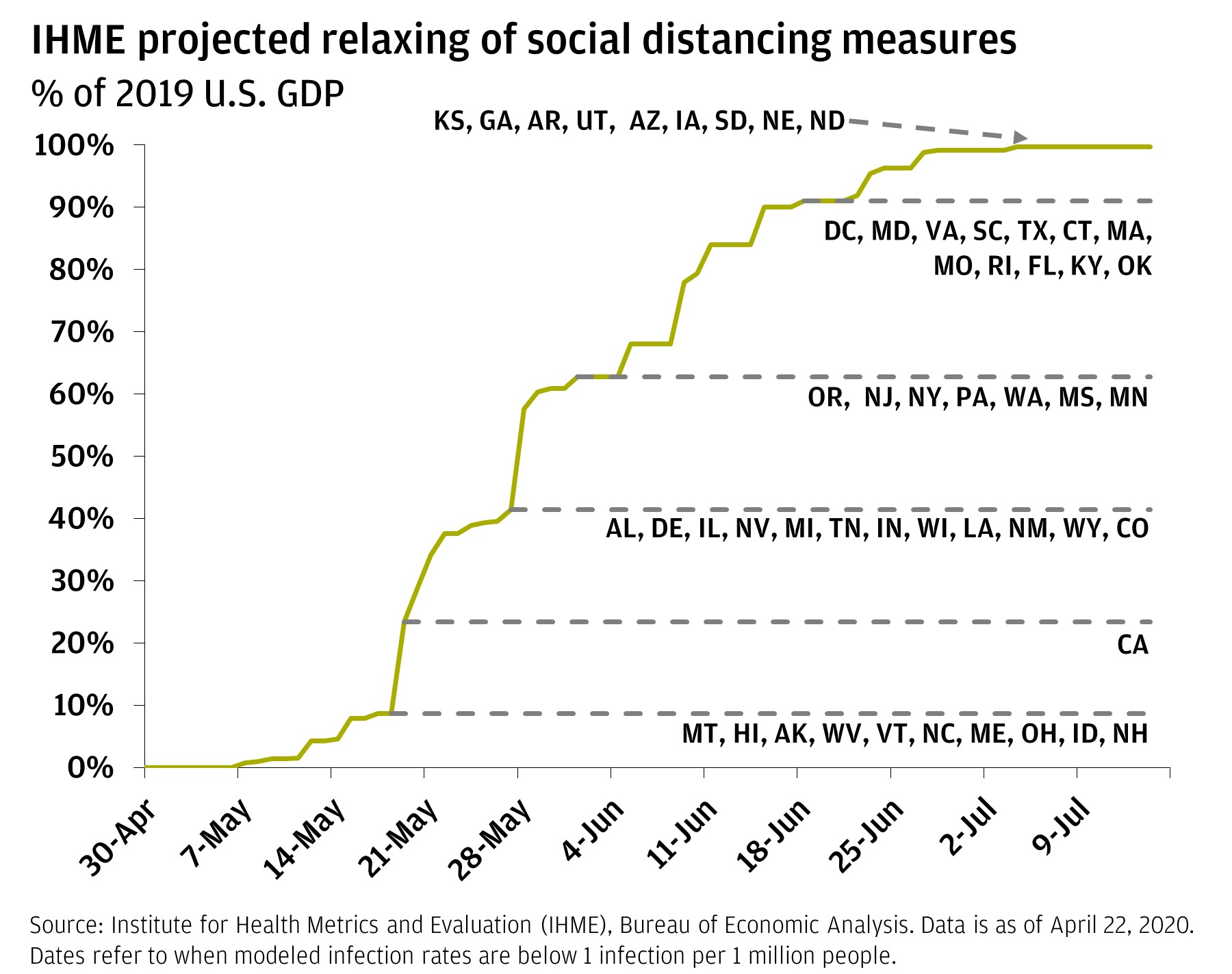 Line chart shows the IHME projected relaxing of social distancing measures across the United States from April 30, 2020, through July 2020.