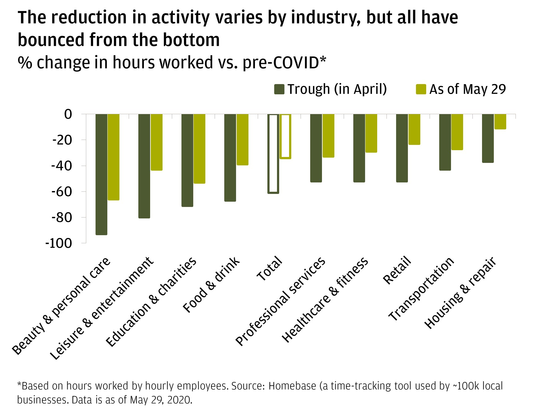 The bar chart shows the % change in hours worked from the trough in April versus as of May 29 for a variety of industries. It shows that although some have recovered more quickly than others, all have improved from their lowest points.