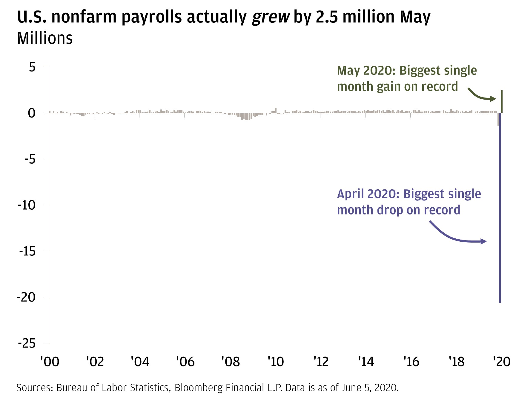 The line chart shows the U.S. nonfarm payrolls in millions from 2000 through June 5, 2020. It shows that the number has remained very consistent over time, until the largest single month drop on record in April and the largest single month gain on record in May.
