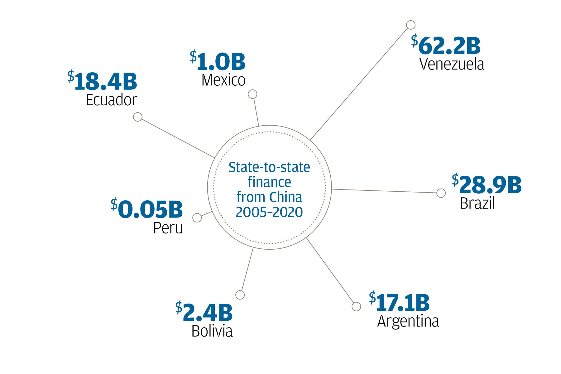 A graphic illustrating state-to-state financing from China to Latin American countries from 2005 to 2020. Venezuela received $62.2B in lending, Brazil $28.9B, Argentina $17.1B, Bolivia $2.4B, Peru $0.05B, Ecuador $18.4B and Mexico $1.0B.