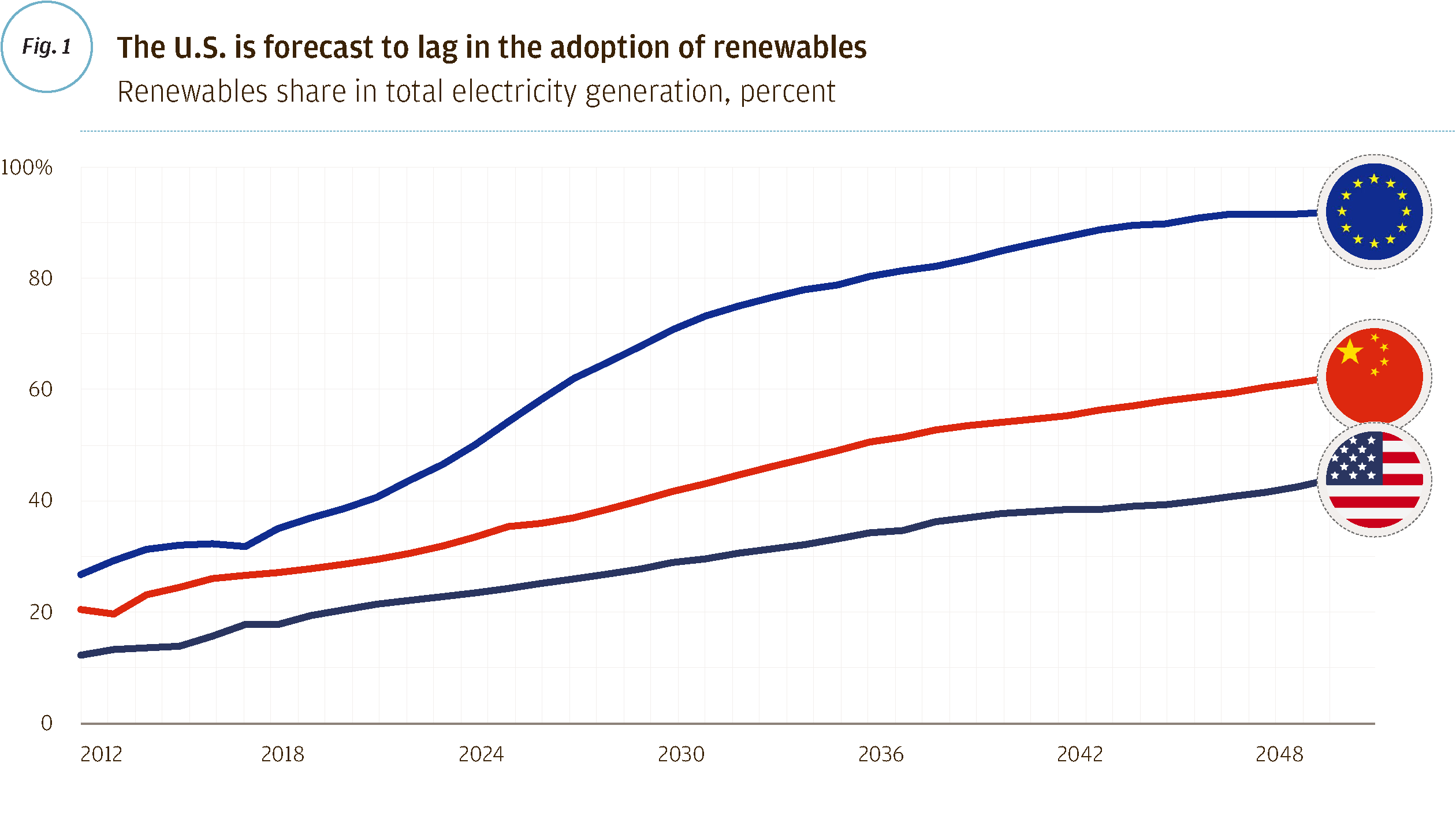 The U.S. is forecast to lag in the adoption of renewables.