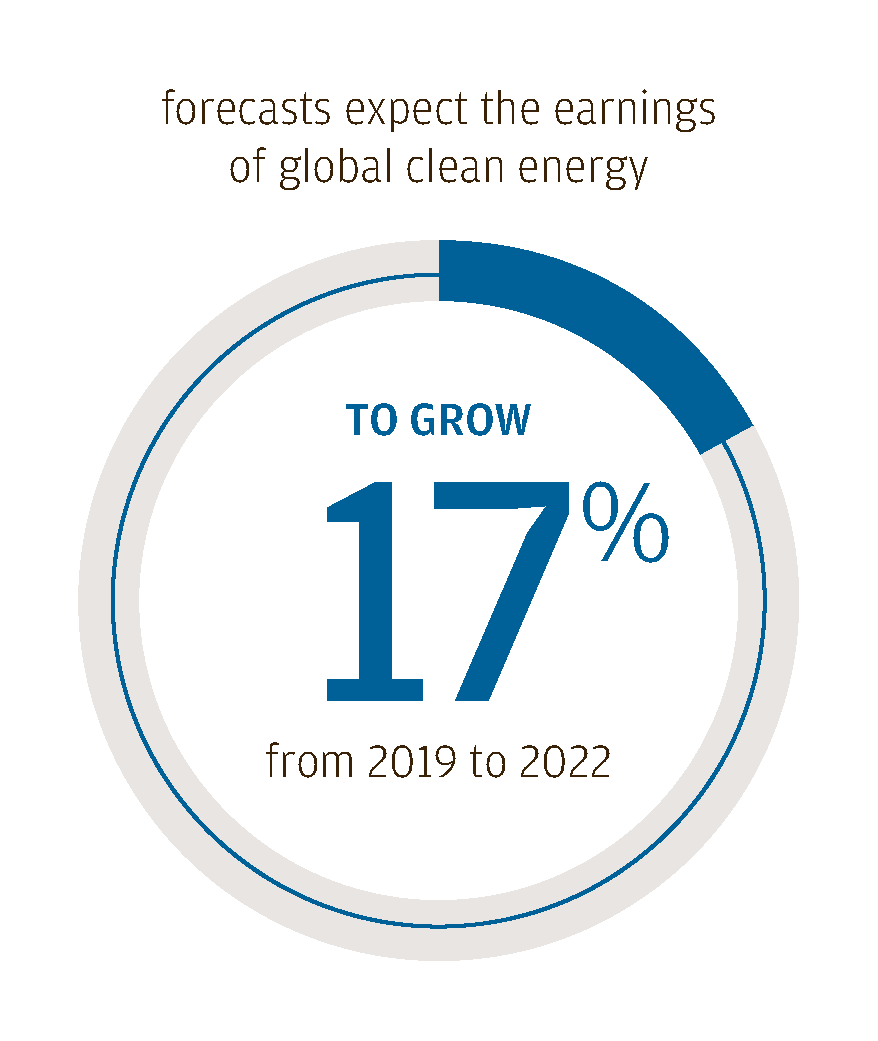 Forecasts expect the earnings of global clean energy to grow 17% from 2019 to 2022.