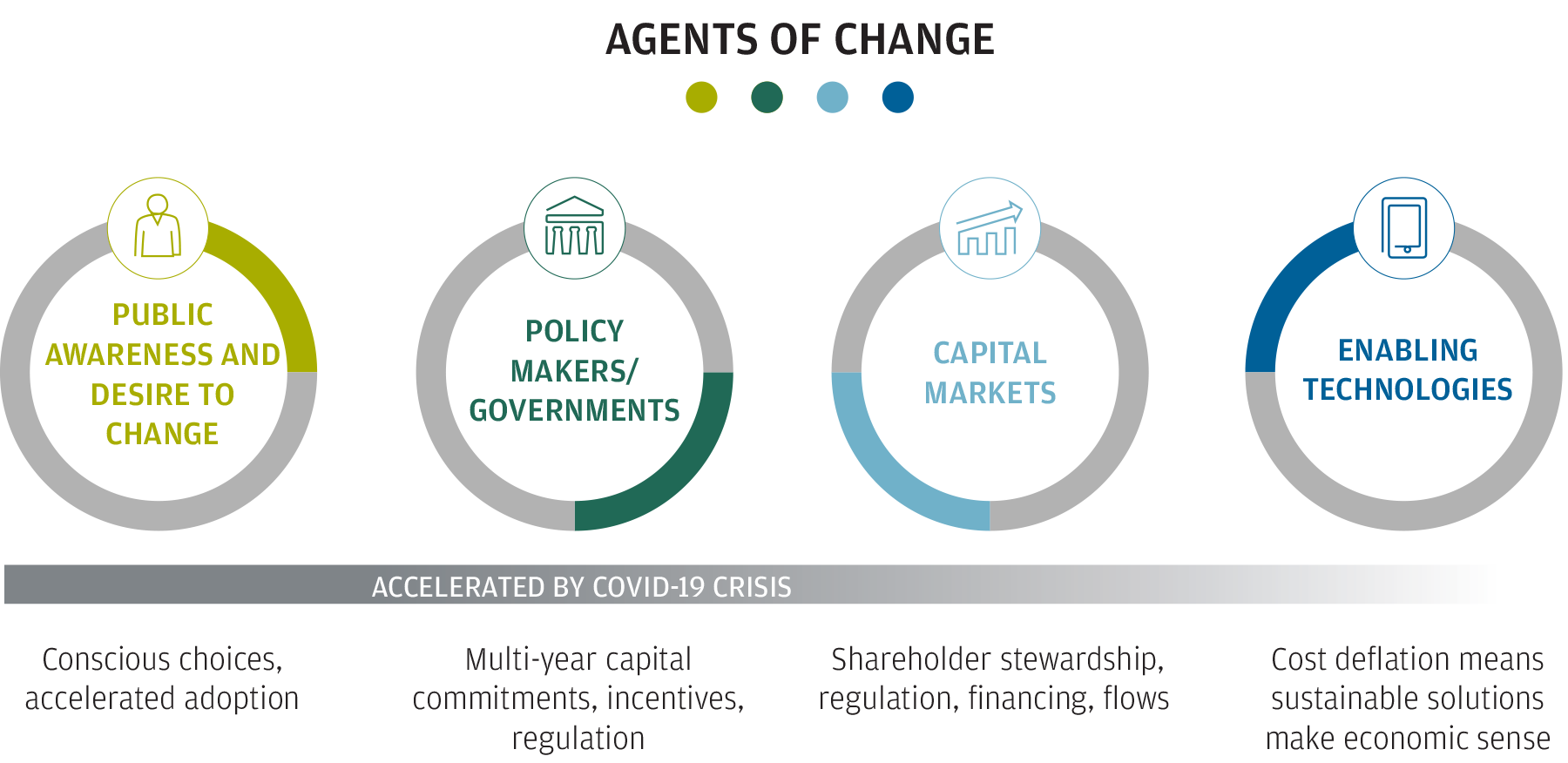 4 quadrants showing the four agents of change that are aligning to supercharge durable-recovery champions for years to come: Public Awareness / Choice, Policy Markets / Governments, Capital Markets and Enabling Technologies.