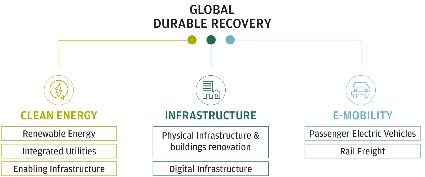 Under the umbrella themes of Durable Recovery, there are three main opportunity to invest in the future – clean energy, sustainable mobility and new infrastructure, as shown by this graphic.