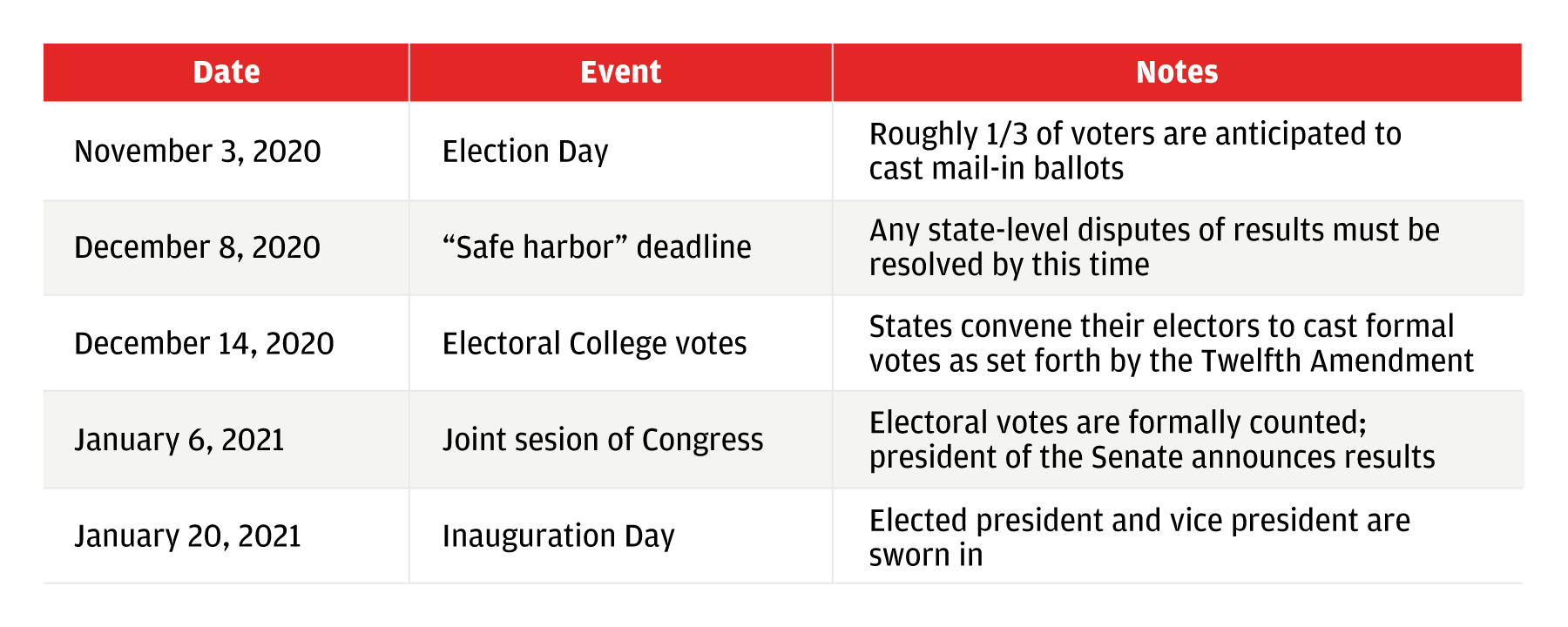The chart shows key dates coming up in the election process and explains the event that occurs on each date and key details about what to expect.