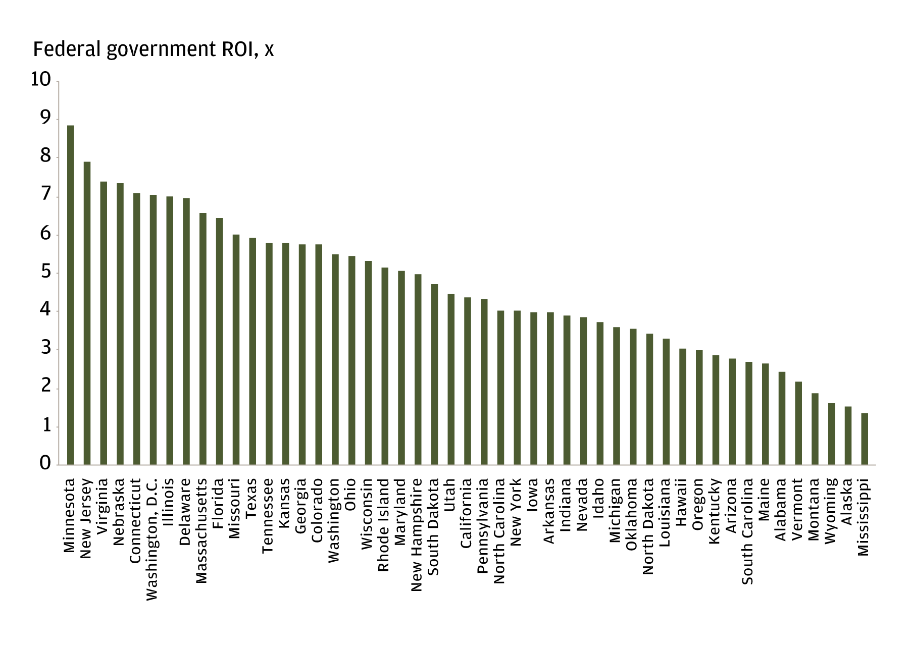 The bar chart displays the return on investment (ROI) for the federal government of each U.S. state. It highlights that states vary in their ROI: Minnesota, New Jersey and Virginia have some of the highest ROI, whereas Wyoming, Alaska and Mississippi are on the lower end.