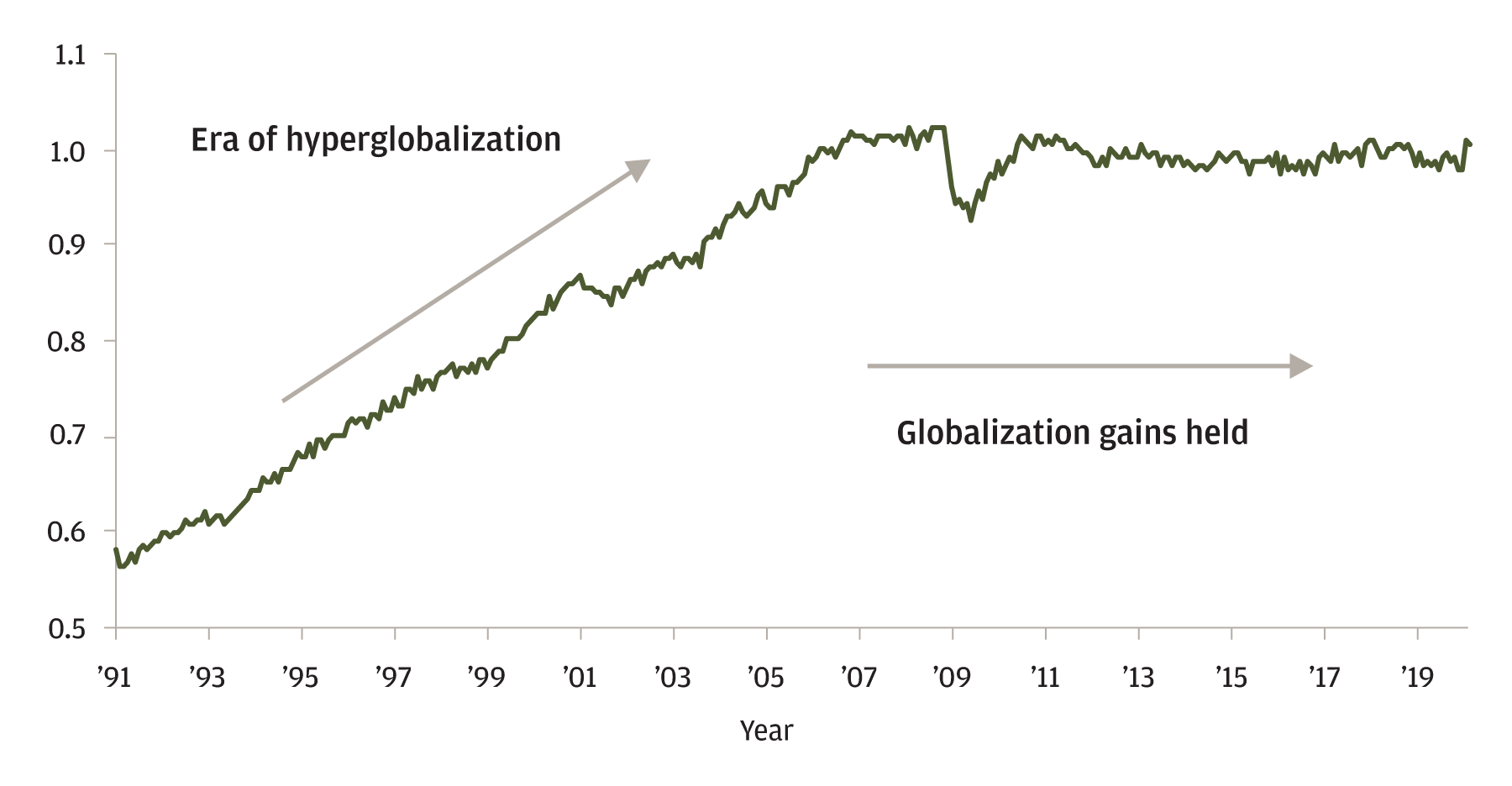 "The chart displays the ratio of global trade to global industrial production from the 1990's through now. It indicates, that in the early 1990s to about 2007—the era of ""hyperglobalization"", that globalization increased. From 2007 to now, the gains have remained steady."
