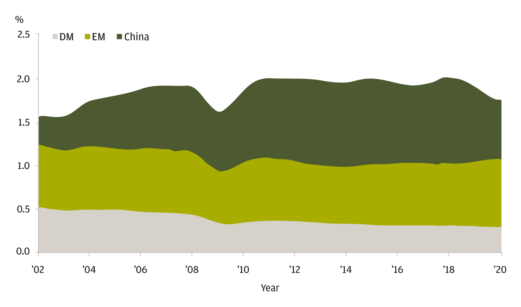 The chart displays the share of all U.S. electronic imports originating in emerging markets (EM), developed markets (DM) and China from 2002 through 2020. During this time period, Emerging markets (EM) has gone up over the past two years.