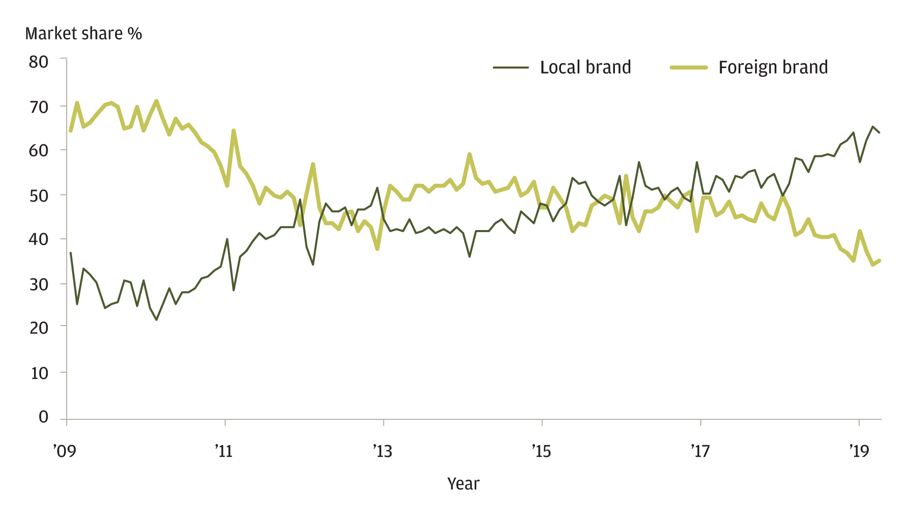 The line graph shows the excavator sales in China by brand, local brand and foreign brand, from 2009 through now. It indicates that during this time period, local brand market share has increased and foreign brand market share has decreased.