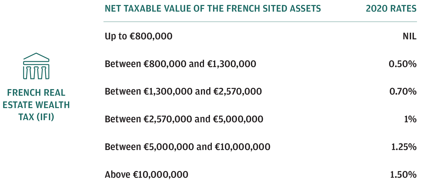 Net taxable value of the French sited assets