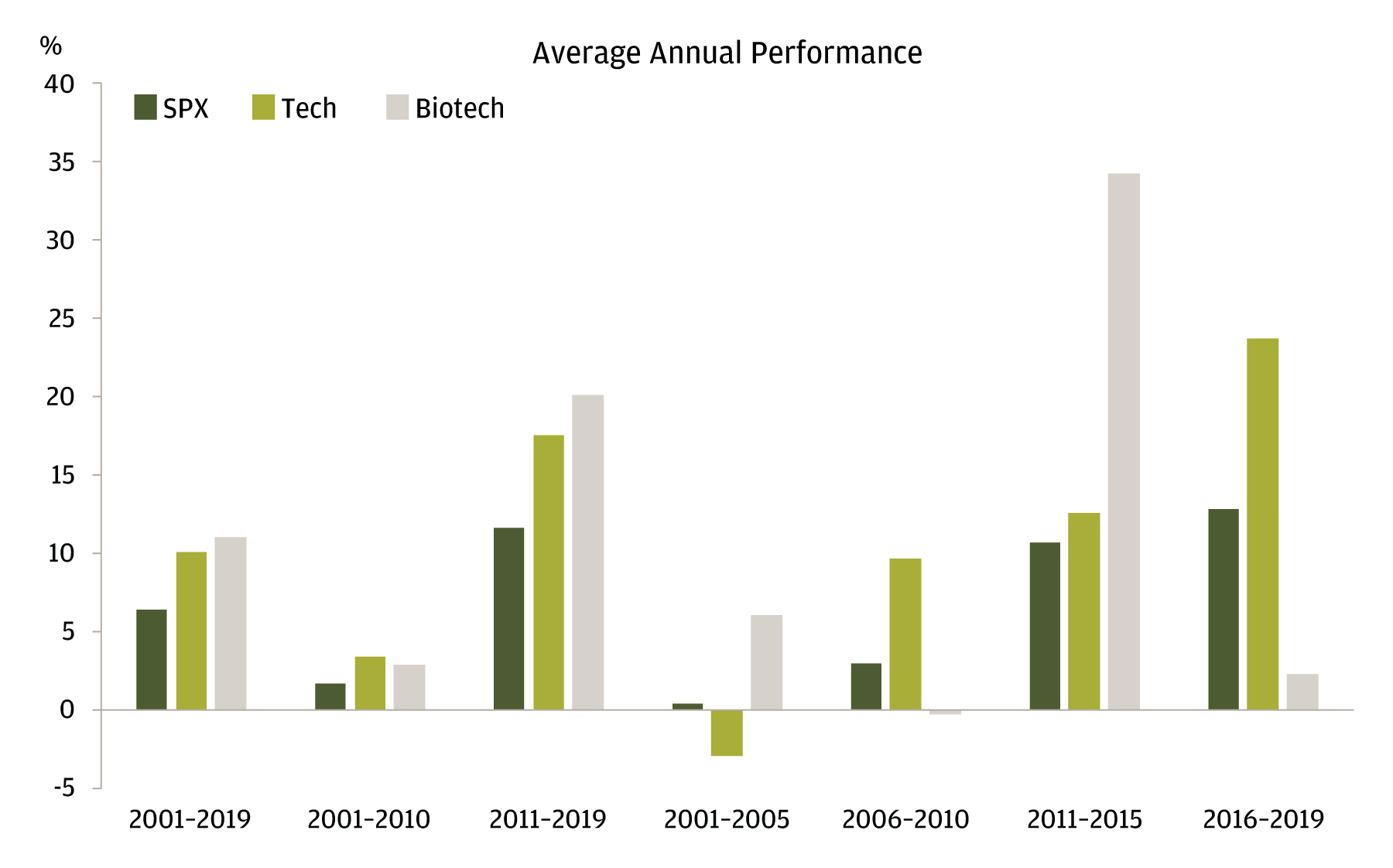 The bar chart shows a comparison of the average annual performance over a variety of time periods in the past two decades for SPX, tech, and biotech. The chart shows that tech and biotech have cumulatively outperformed the SPX over the past two decades, although they have not outperformed in every time frame.