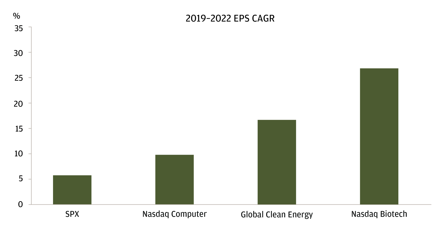 The bar chart shows the 2019-2022 EPS CAGR for the SPX, Nasdaq Computer, Global Clean Energy, and Nasdaq Biotech. The SPX has the lowest EPS CAGR for this time frame, showing that expecations are high for tech, biotech, and clean energy.