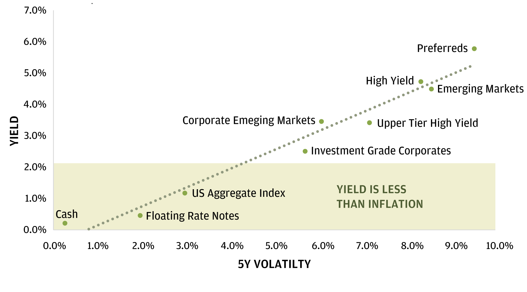 Chart shows different investment options to find yield, with yield on the vertical axis and volatility/risk tolerance on the horizontal one. On the bottom left there are options such as Deposit Solutions and FRN's, which are examples of low risk investments with short time horizons, while on the top right, there are High Yield and Preferreds, examples of higher risk investments with longer time horizons. All the solutions in the grey box generate a yield below inflation target of 2%.