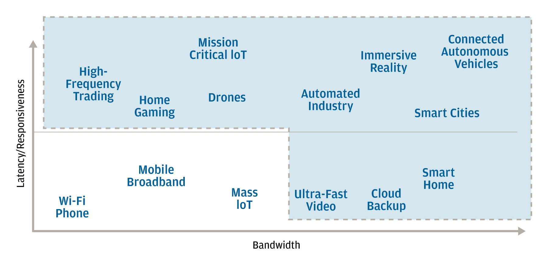 Table showing a range of applications, devices and other uses of high-speed data positioned according to their required bandwidth and degrees of latency and responsiveness.