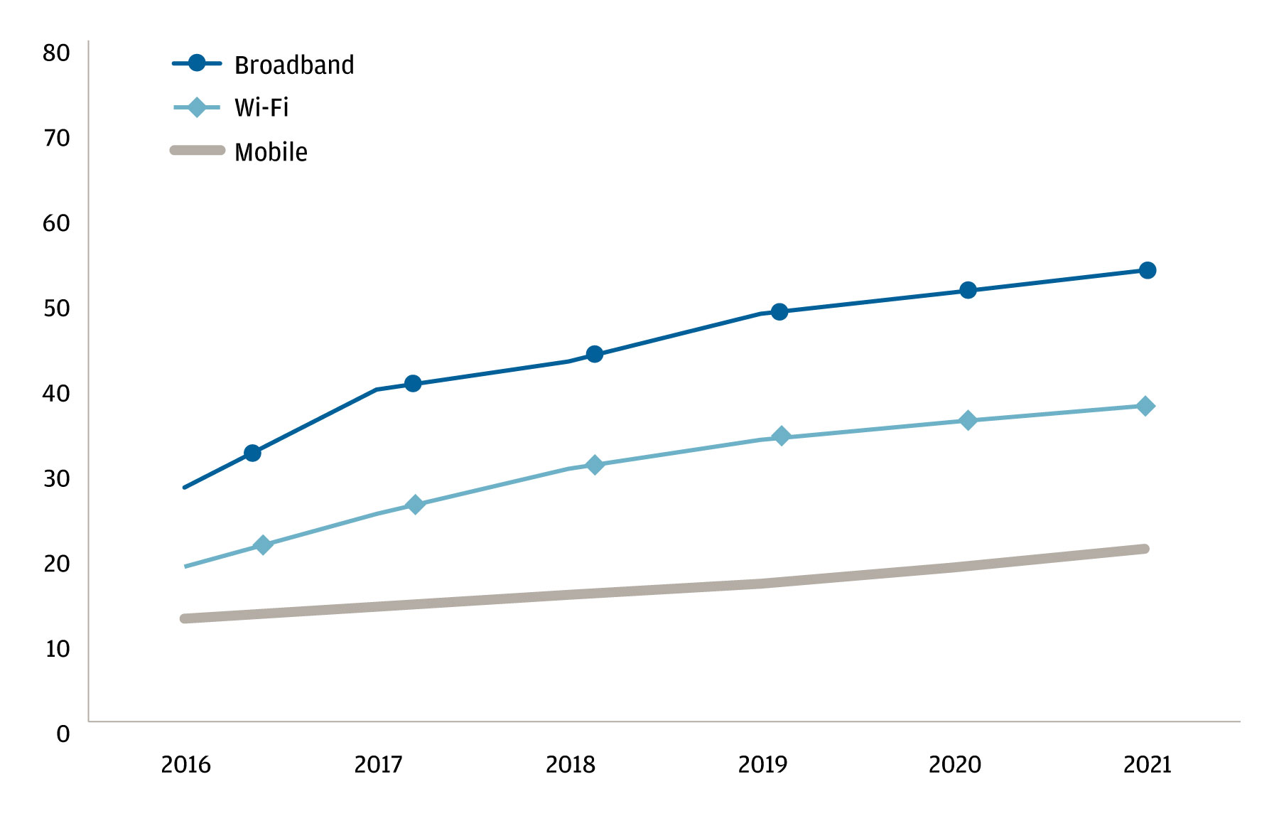 Line chart showing the average speeds achieved and estimated in megabytes per second from 2016 through 2021 for broadband, mobile and Wi-Fi.