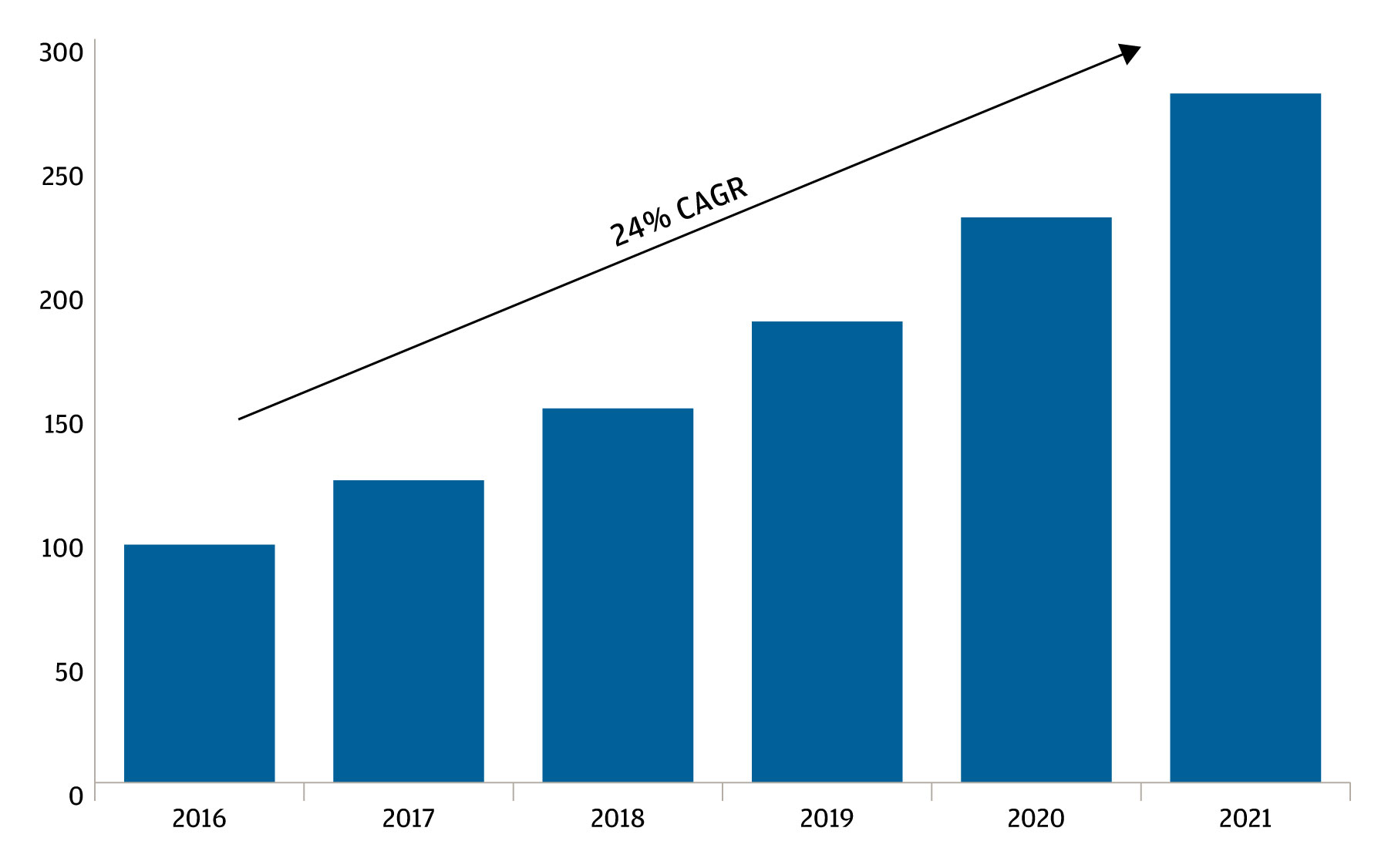 Bar graph showing the expected rise in global data traffic through 2021, to more than 250 exabytes per month.