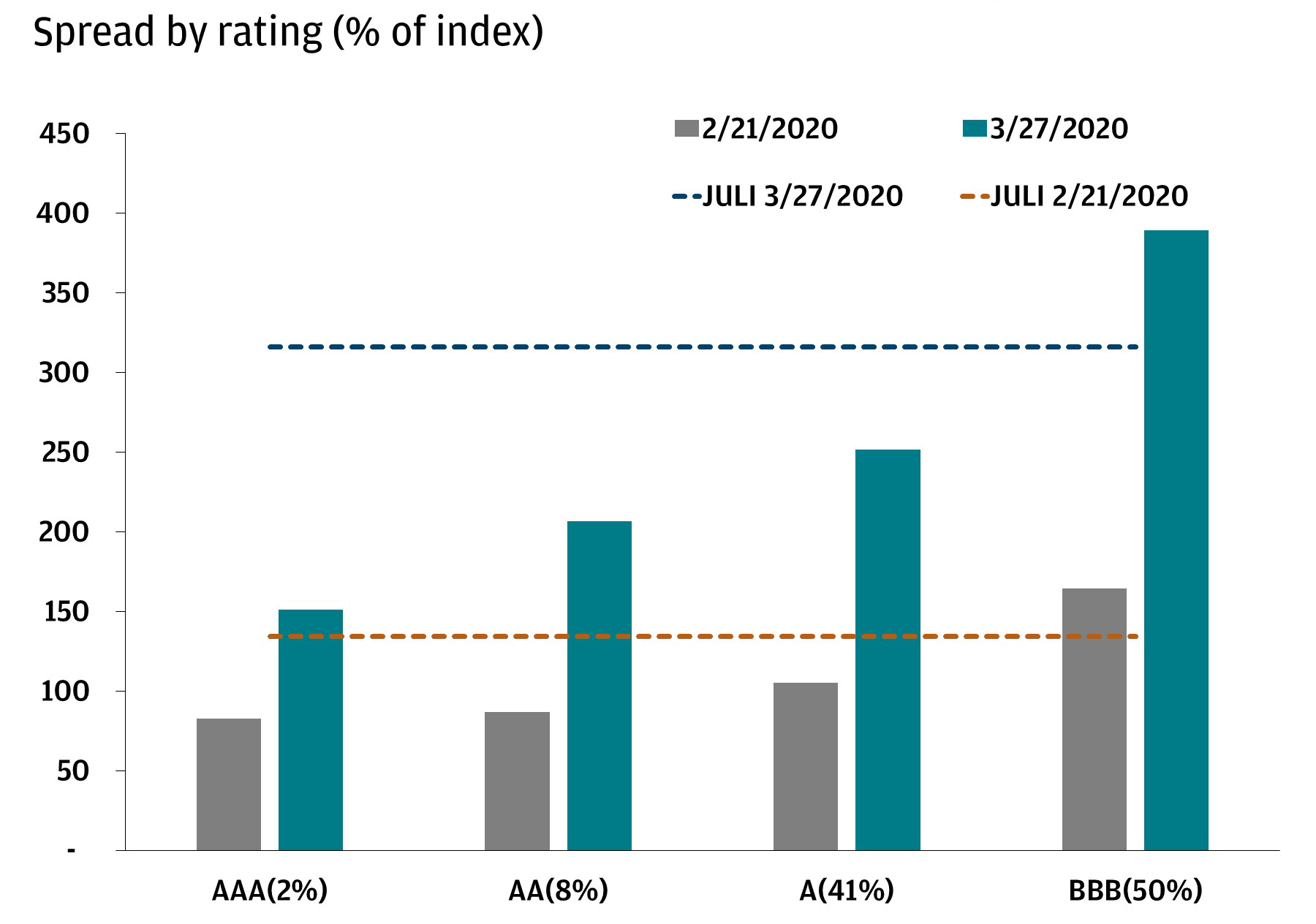 Bar chart shows the spread by rating—AAA, AA, A and BBB—comparing across two time periods: 2/21/2020 and 3/27/2020. The chart highlights that across all ratings, the spread has increased relatively evenly between 2/21/2020 and 3/27/2020, with spreads on average doubling.