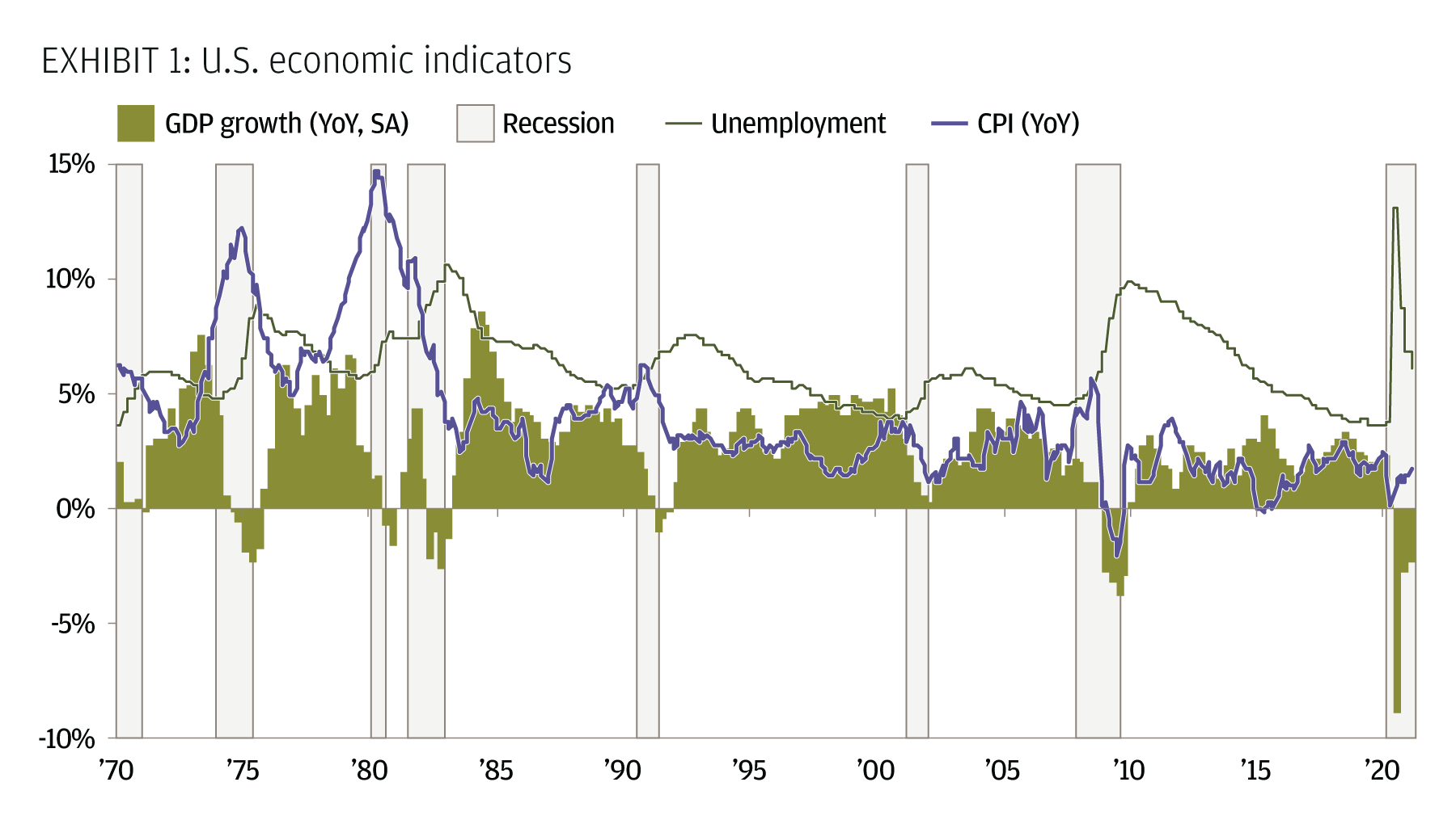 U.S. economic indicators