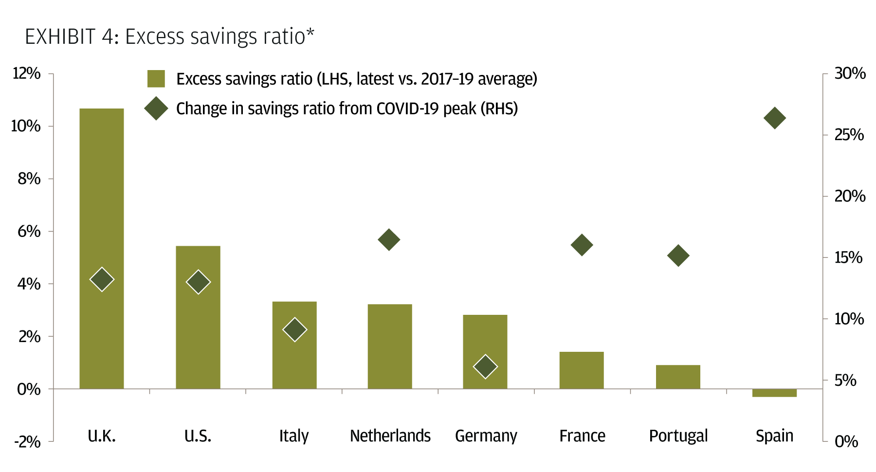 Excess savings ratio