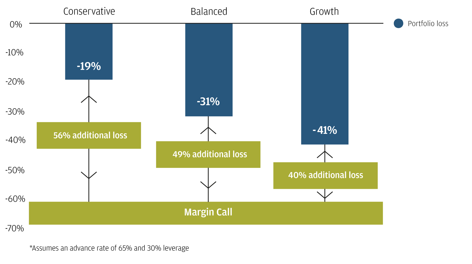 This graphic demonstrates that with the use of modest leverage, the risk of margin call and being forced to repay at times of stress is reduced.