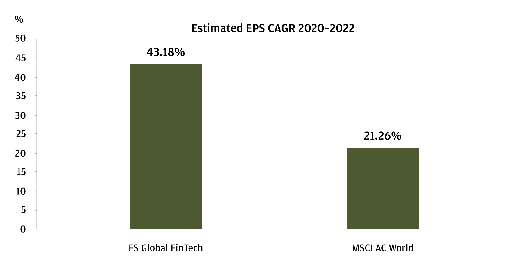 The bar chart shows the projected EPS CAGR from 2020–2022 for FS Global Fintech vs. the MSCI AC World. It shows that the Fintech sector is projected to significantly outperform the broader index in this time period.