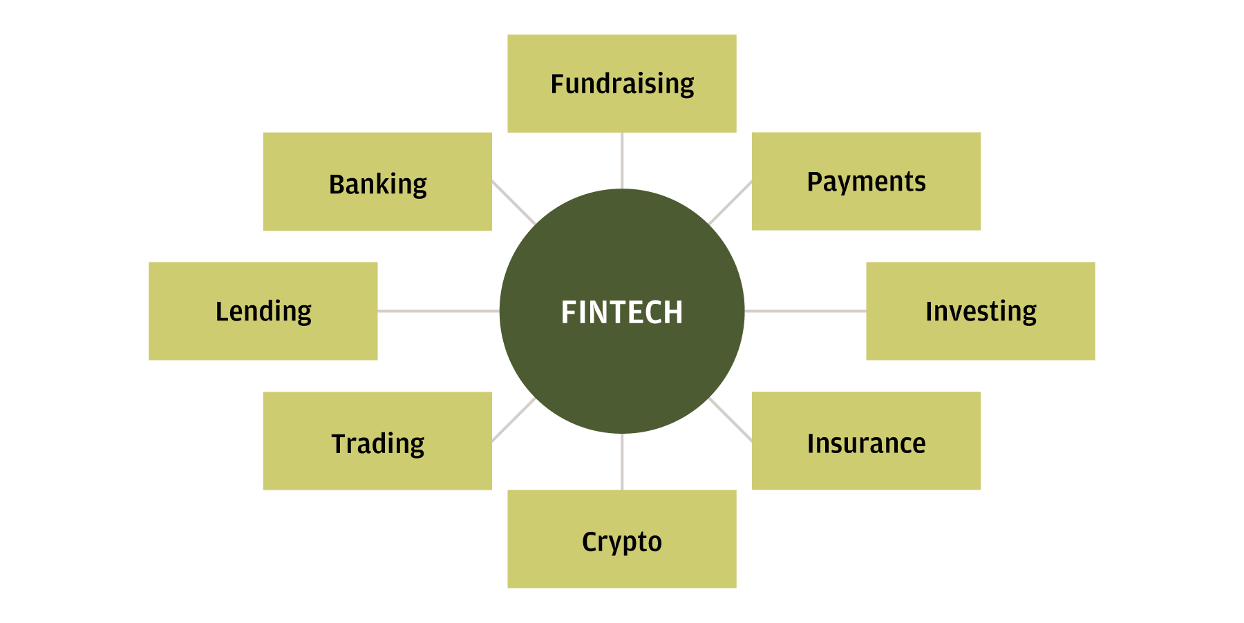 The flow charts illustrates the different components of our financial lives that Fintech is transforming.