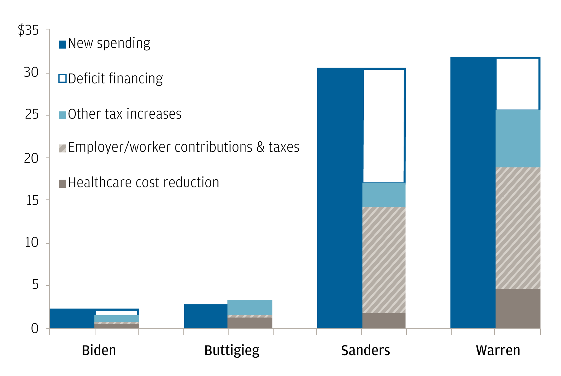Bar chart compares four U.S. presidential candidates—Biden, Buttigieg, Sanders and Warren—in the amount each would spend (in trillions of U.S. dollars) in: New spending, deficit financing, other tax increases, employer/worker contributions & taxes, and healthcare cost reduction. The chart highlights that Sanders and Warren are higher in all aspects compared to Biden and Buttigieg.