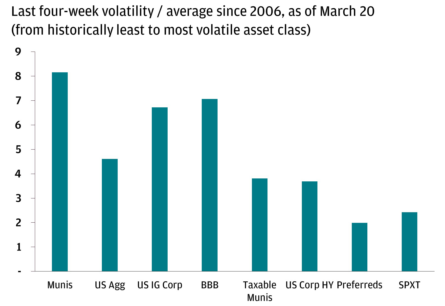 Bar chart compares performance of munis with US Aggregate, US IG Corp, BBB, Taxable Munis, US Corp HY, Preferreds, and SPXT, showing their 4-week volatility (as of March 20, 2020).  Chart highlights that munis, which used to have the least volatility compared to this group, have experienced the highest level of volatility in recent weeks.
