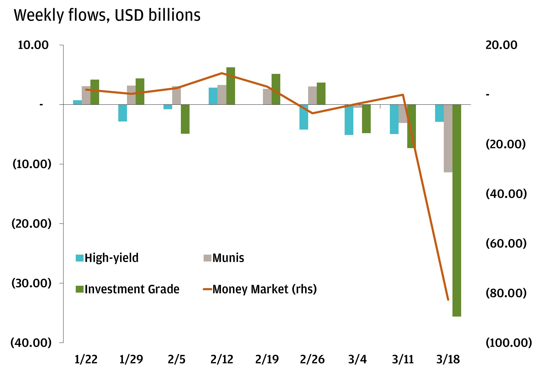 Bar chart shows the weekly flows (in USD billions) of high-yield bonds, munis, investment grade bonds and the Money Market index from January 2020 to March 2020. This highlights that in March 2020, all four have seen the largest outflows ever experienced during this time period; most affected have been investment grade bonds.