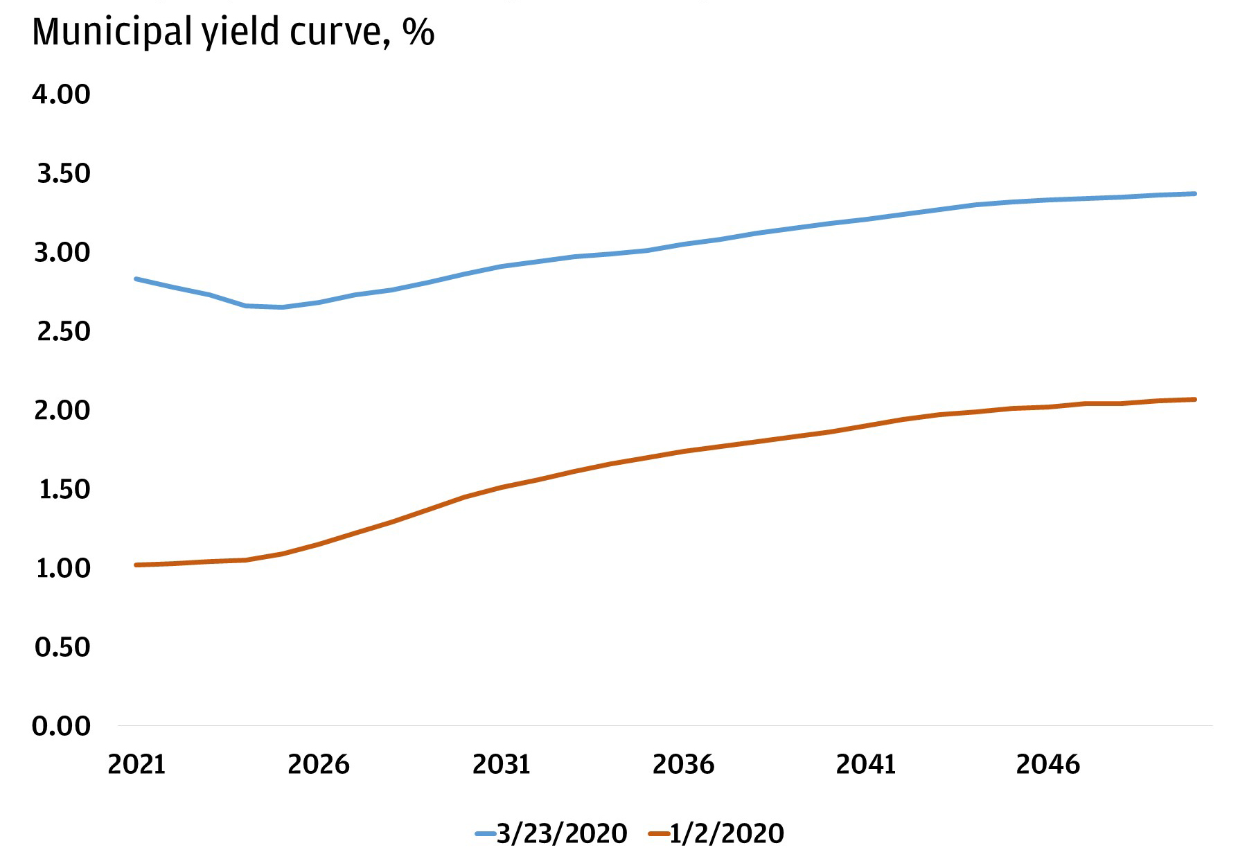 Two charts—one showing the expected municipal yield curve from now through 2049. The second shows the municipal/treasury ratio – the 30 year Tenor lines with a 3.37% muni yield, 1.55% treasury yield, and a 217% ratio.