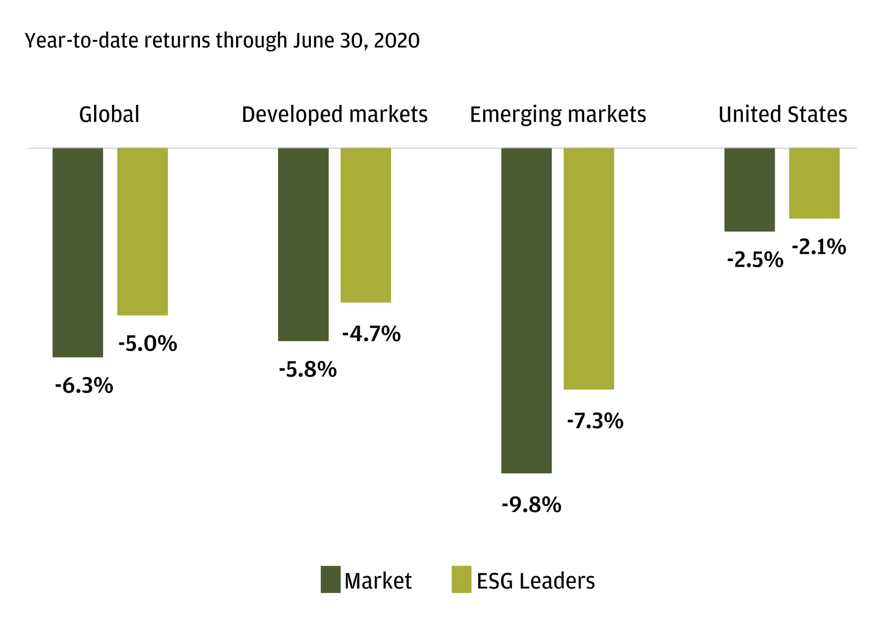 The chart shows year-to-date returns through June 20, 2020, of various equity indices, representing global markets, developed markets, emerging markets and the U.S. market. The chart shows that ESG Leaders Indices have outperformed the traditional broader market indices in all four markets represented.