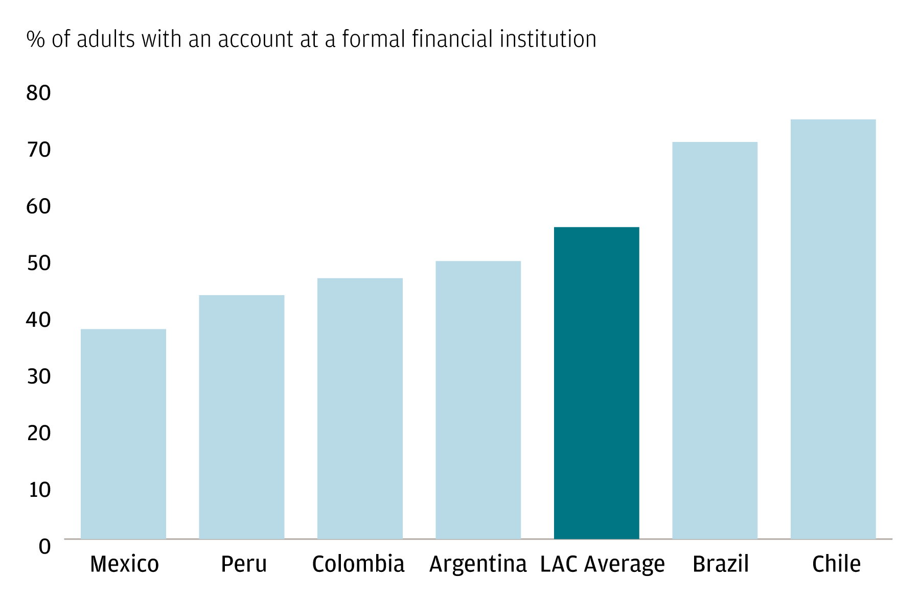 A bar chart showing account penetration through the percentage of adults with an account at a formal financial institution, for select Latin America and Caribbean countries versus the regional average.