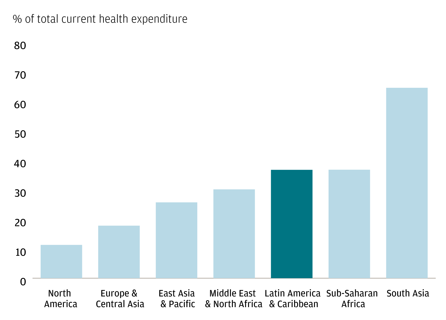 A bar graph showing the percentage of out-of-pocket health expenditures for North America, Europe and Central Asia, East Asia and the Pacific, the Middle East and North Africa, Latin America and the Caribbean, Sub-Saharan Africa and South Asia.