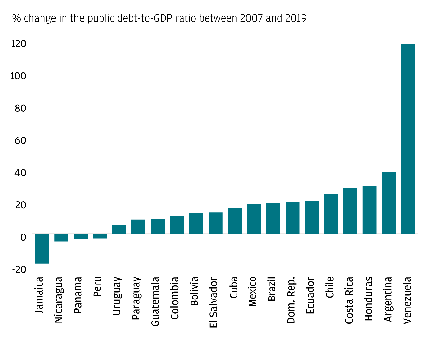 A bar chart showing the percentage-point change in the public debt-to-GDP ratio between 2007 and 2019 for select Latin America and Caribbean countries.