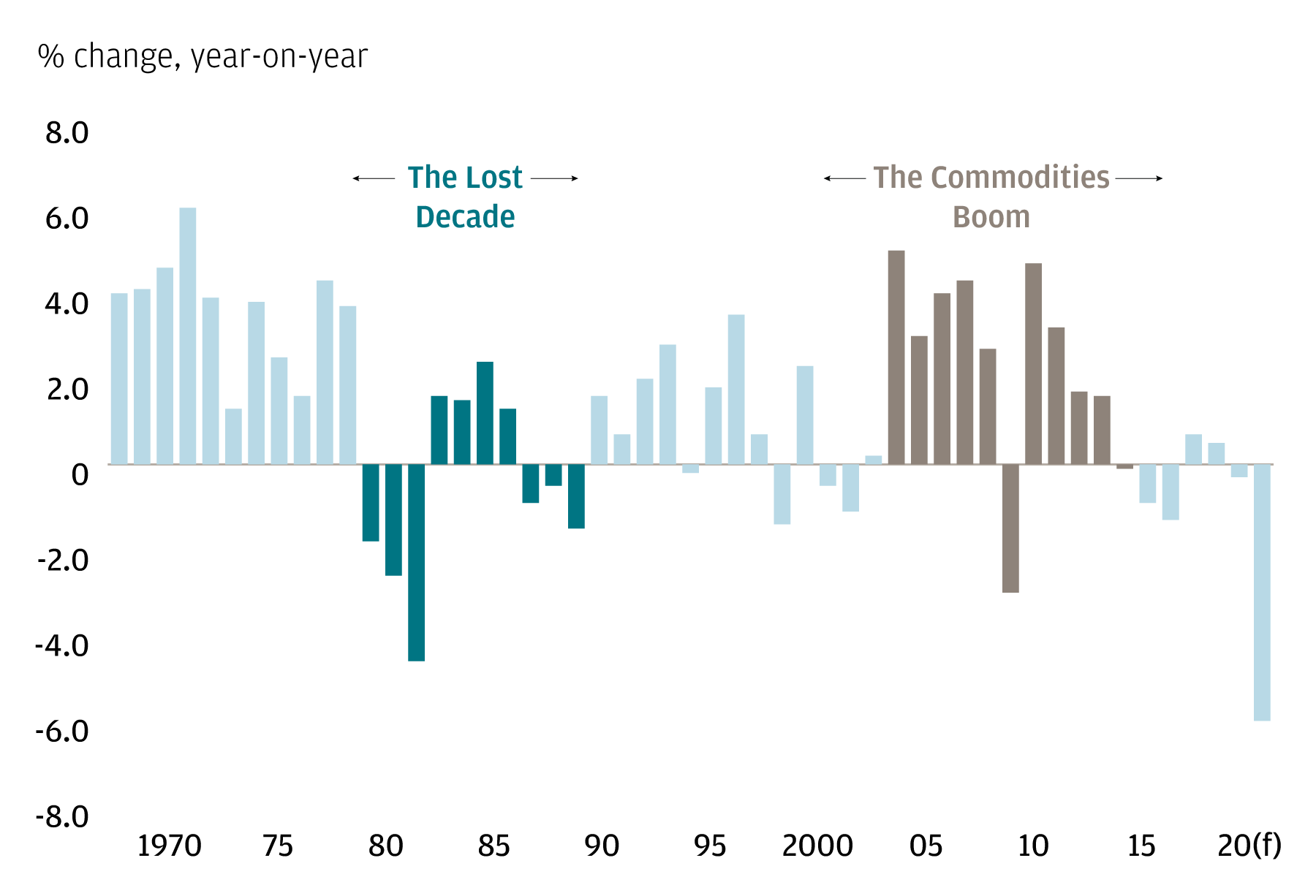 A bar chart showing real GDP per capita for Latin America and the Caribbean (percentage change, year on year), highlighting the Lost Decade and the Commodities Boom.