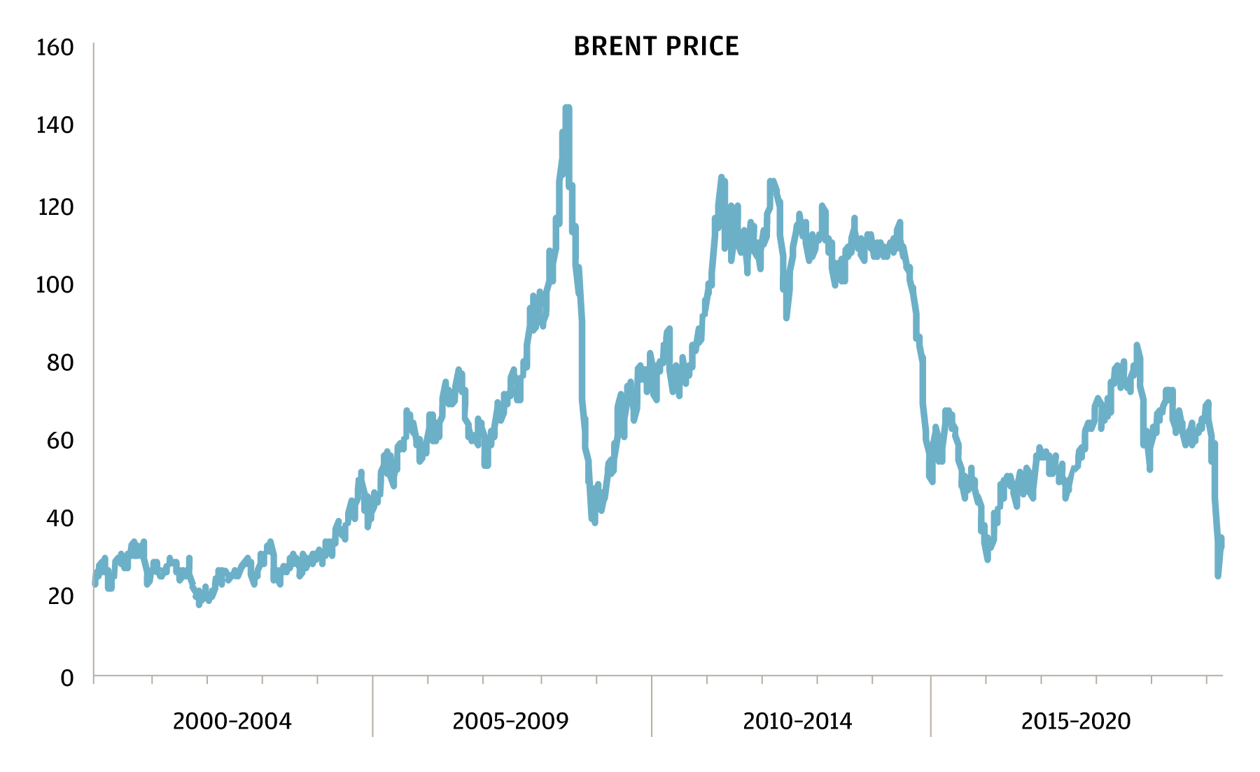 Chart that represents 20 year adjustments in the oil market