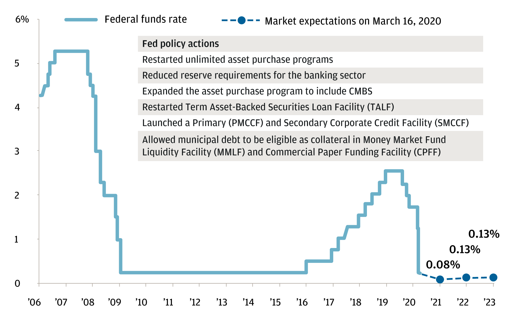 Federal Fund Rate and market expectations